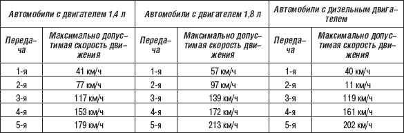 На какой скорости переключать передачи на механике