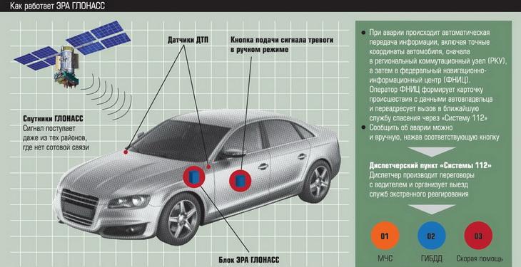 Как работает датчик ГЛОНАСС на автомобиле